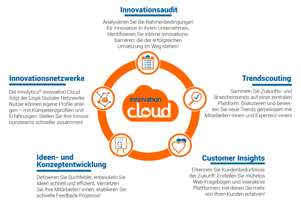 Innovationsaudit, Trendscouting, Customer Insights, Ideen- und Konzeptentwicklung, Innovationsnetzwerke