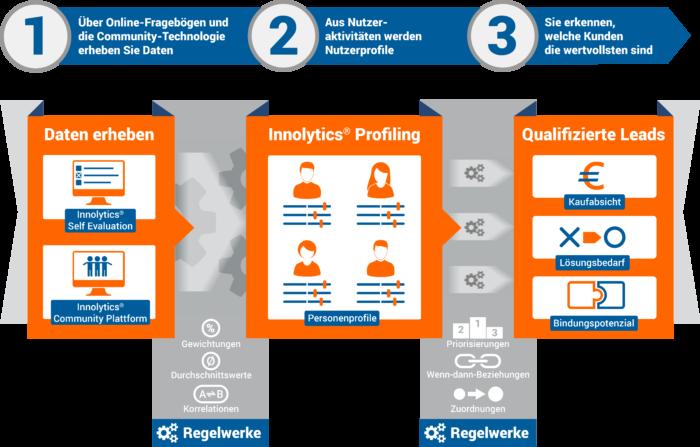 Daten erheben, Innolytics Profiling, Qualifizierte Leads