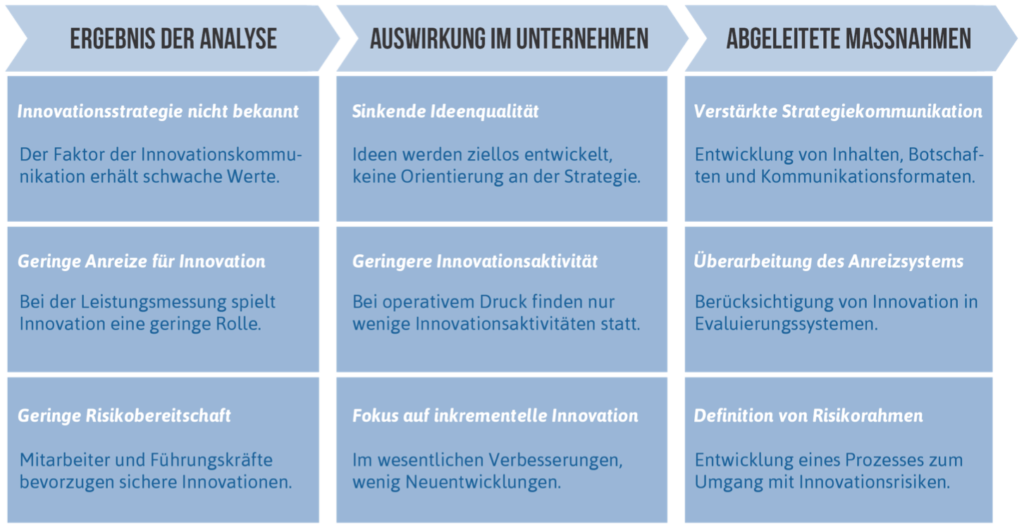 Innovationsmanagement Maßnahmen
