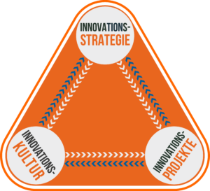 Innovationsstrategie Dreieck