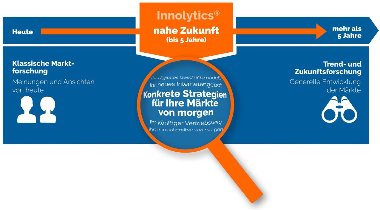 Open Innovation Marktforschung
