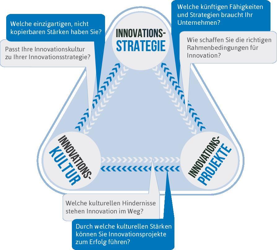 Innovationsfähigkeit Modeel