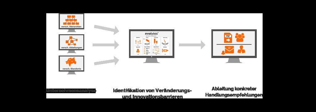 Prozess einer Unternehmensanalyse nach dem Innolytics Modell