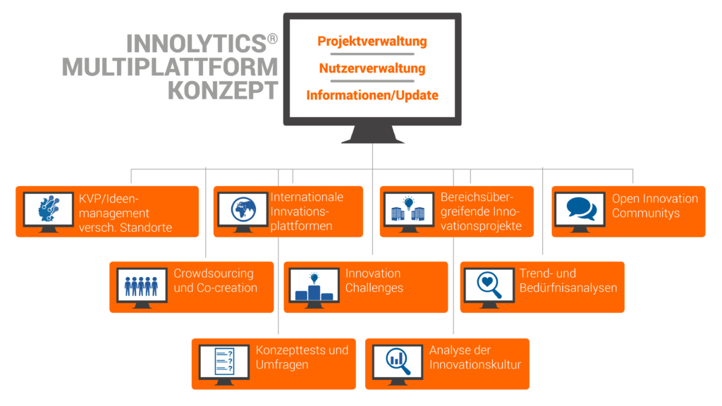 Innovationsmanagement Software Konzepte