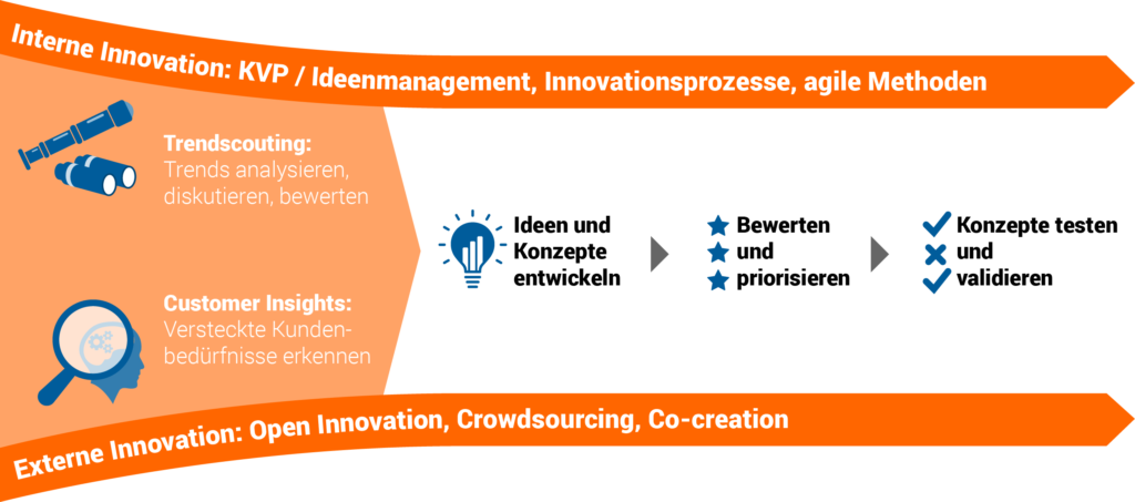 Innovationsmanagement Software Innovationsprozess