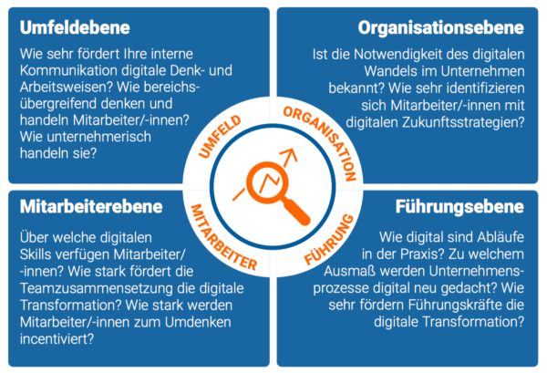 4 Ebenen Digital Readiness Check