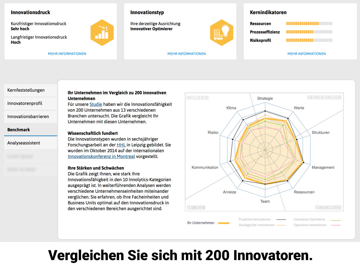 Innovationskultur Analyse Benchmark