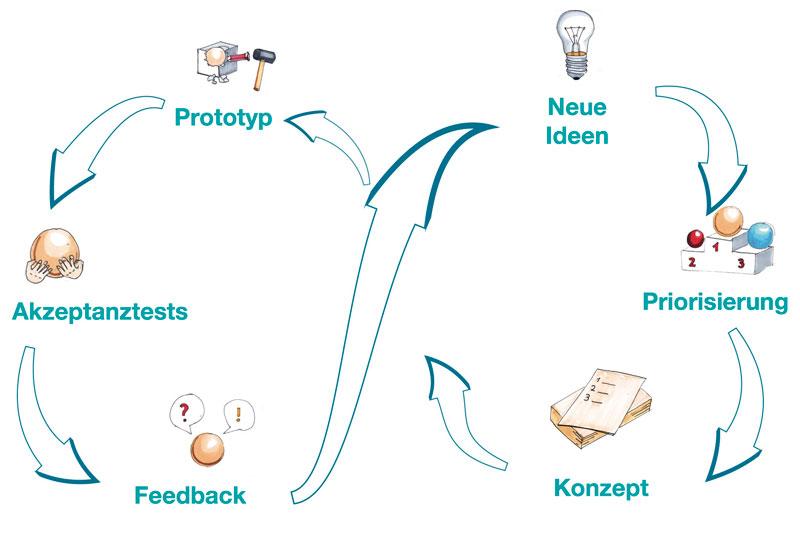 Innovation Lab Prozess