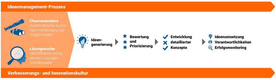 Die Grafik zeigt den Ideenmanagement-Prozess von der frühen Phase bis zur Umsetzung
