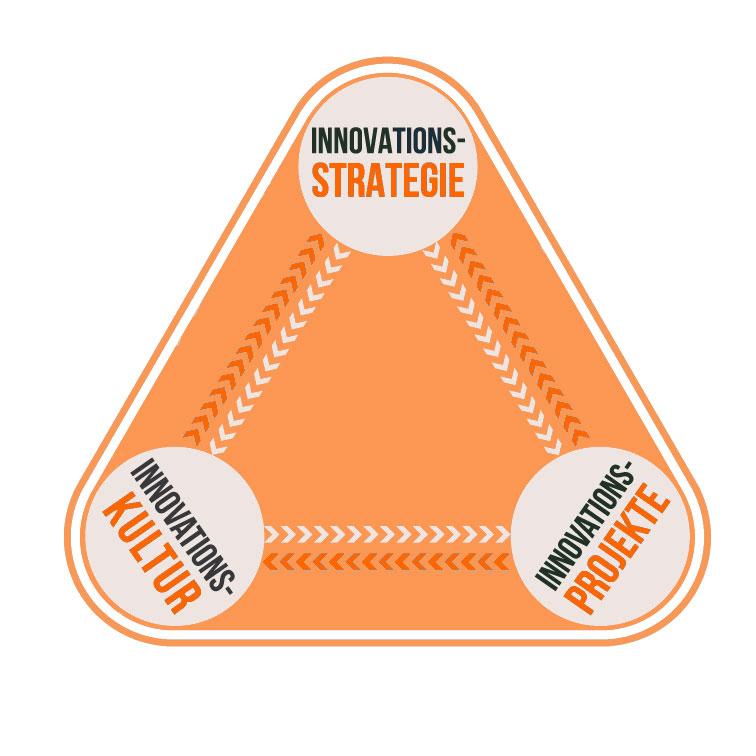 Die Grafik zeigt die drei Komponenten eines Innovationsmanagement-Systems