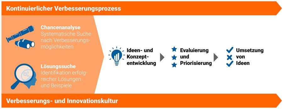Die Grafik zeigt den kontinuierlichen Verbesserungsprozess von der frühen Phase bis zur erfolgreichen Umsetzung