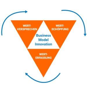 Business-Model-Innovation-Innolytics