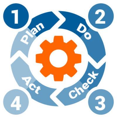 Die Grafik zeigt vier Stufen der Prozessoptimierung nach dem PDCA-Zyklus.
