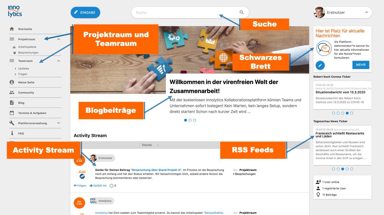 Collaboration Software Startseite mit Erklärungen