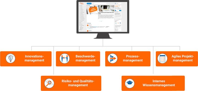 Innolytics-Software-Suite-Unternehmens-Organisationsentwicklung