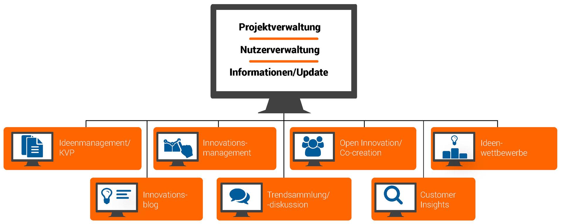 Innolytics-Technologie-SAB-Foerderung