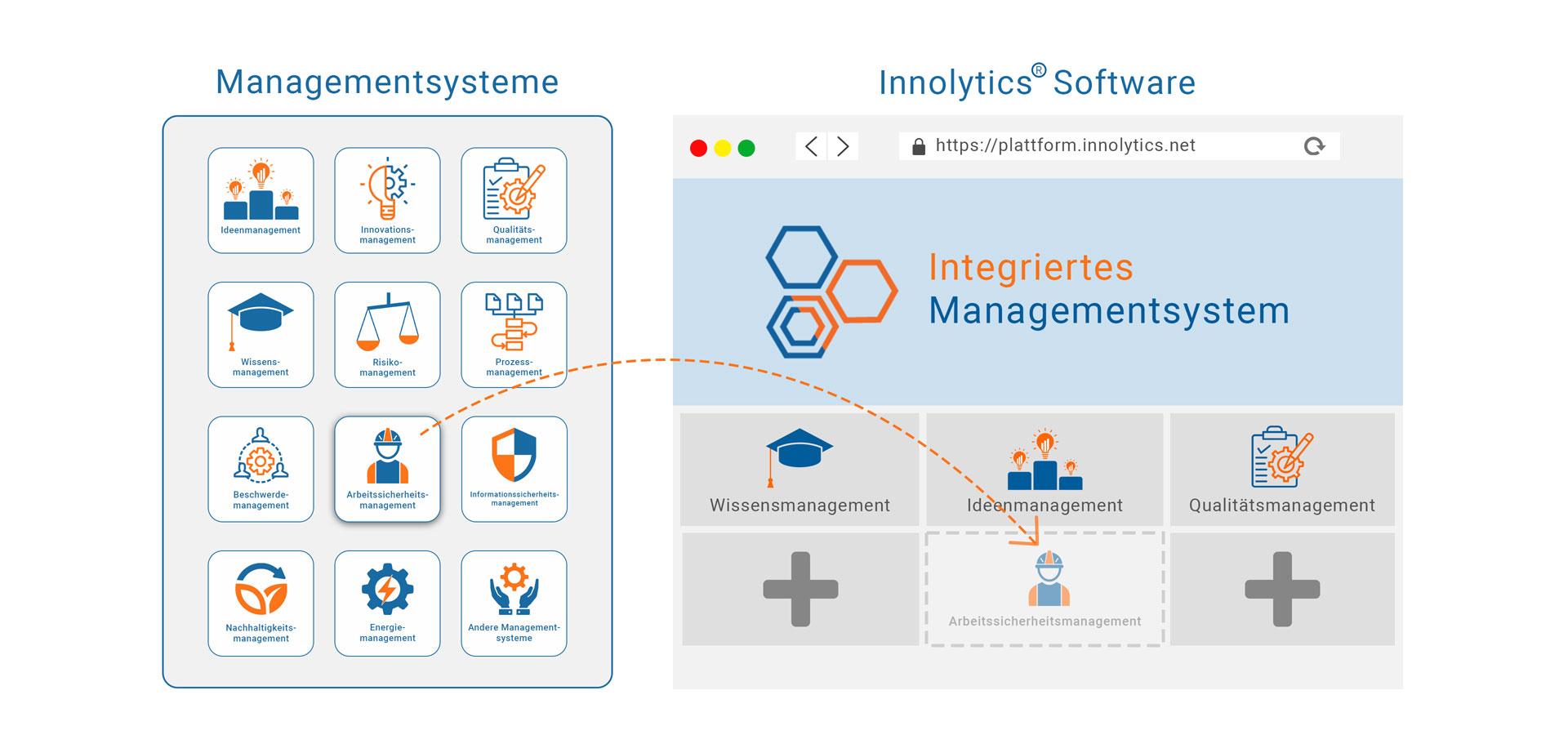 Die Grafik erklärt die Funktionsweise einer Software für integrierte Managementsysteme