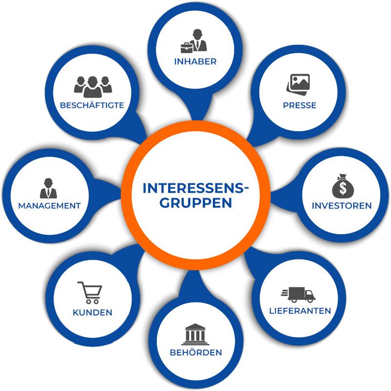 Die Abbildung zeigt den Einfluss unterschiedlicher interessierter Parteien auf ein Unternehmen bzw. eine Organisation nach ISO-9001