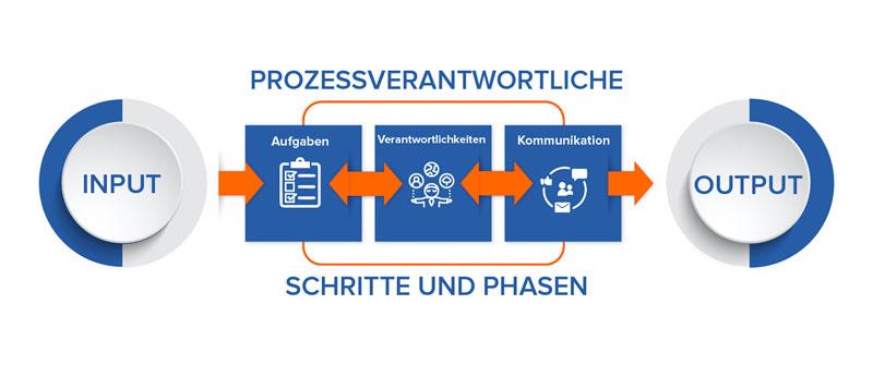 Die Abbildung zeigt die Anforderungen von ISO 9001 an Geschäftsprozesse