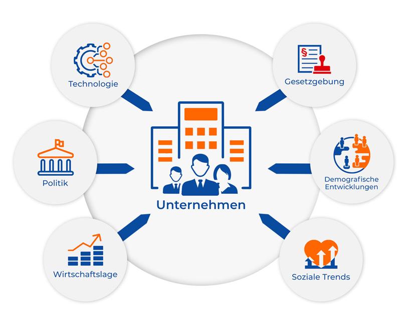 Die Grafik zeigt die Anforderung auf, den Kontext einer Organisation zu verstehen. Text unter Grafik: Der Kontext einer Organisation: Das Handlungsumfeld