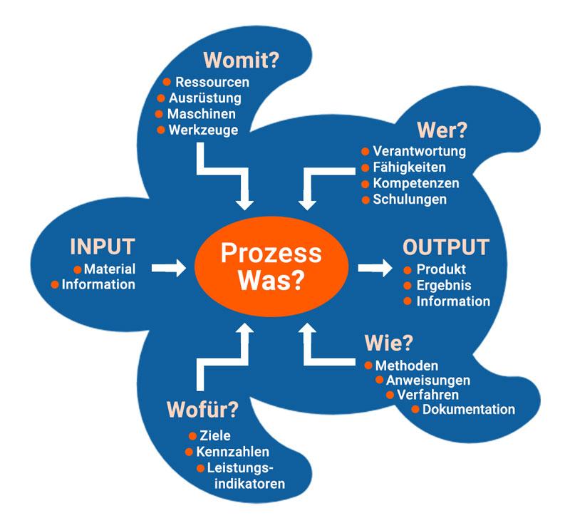 Die Abbildung zeigt die ISO 9001 Prozessorientierung durch die Turtle Grafik.