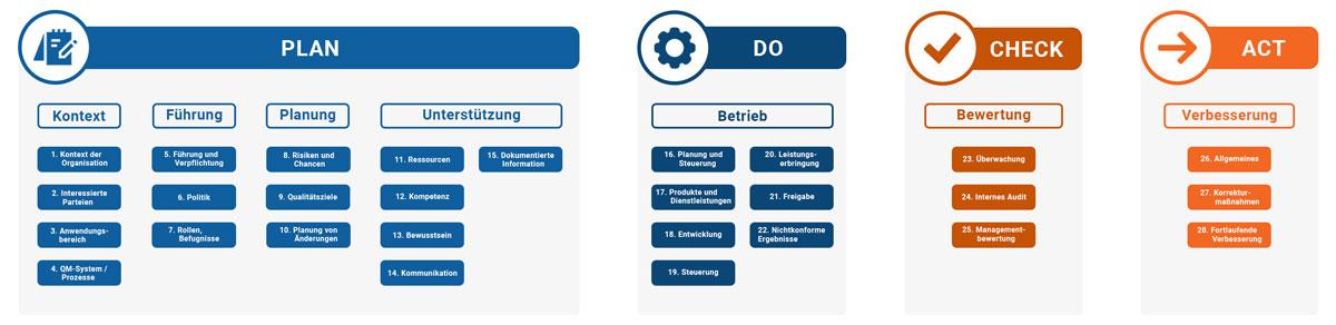 Die Grafik zeigt eine Übersicht über die Anforderungen von ISO 9001